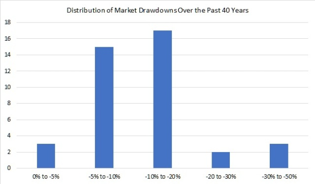 Market Drawdowns over the past 40 years