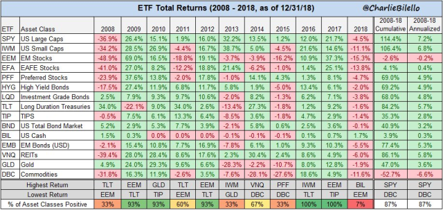 asset returns