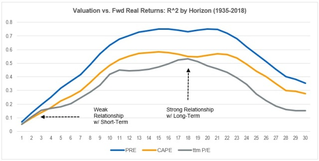 Valuations and Future Returns